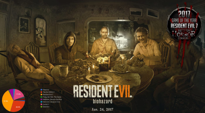Rely on Horror's 2017 Community Game of the Year is … Resident Evil 7: Biohazard
