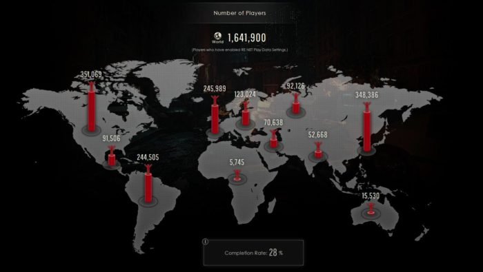 RE2 Remake: Over 1.6 Million Players Have Tried the Demo